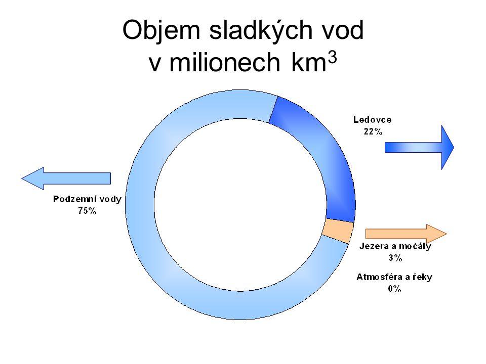 Objem sladkých vod v milionech km 3