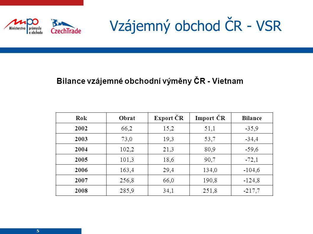 5 5 Vzájemný obchod ČR - VSR RokObratExport ČRImport ČRBilance 200266,215,251,1-35,9 200373,019,353,7-34,4 2004102,221,380,9-59,6 2005101,318,690,7-72