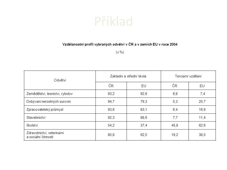Příklad Vzdělanostn í profil vybraných odvětv í v ČR a v zem í ch EU v roce 2004 (v %) Odvětv í Z á kladn í a středn í š kolaTerci á rn í vzděl á n í