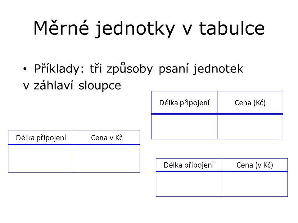 Měrné jednotky v tabulce Příklady: tři způsoby psaní jednotek v záhlaví sloupce Délka připojeníCena (Kč) Délka připojeníCena v Kč Délka připojeníCena