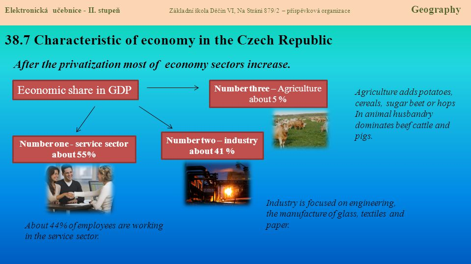 38.7 Characteristic of economy in the Czech Republic Elektronická učebnice - II. stupeň Základní škola Děčín VI, Na Stráni 879/2 – příspěvková organiz