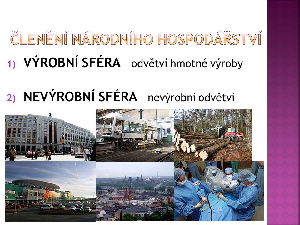 1) VÝROBNÍ SFÉRA – odvětví hmotné výroby 2) NEVÝROBNÍ SFÉRA – nevýrobní odvětví
