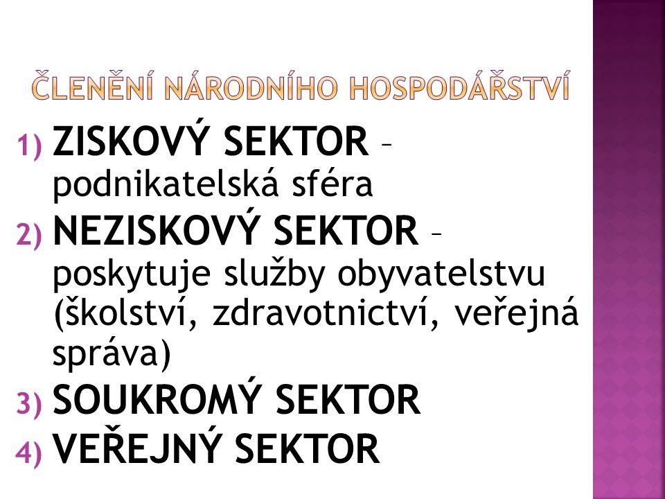 1) ZISKOVÝ SEKTOR – podnikatelská sféra 2) NEZISKOVÝ SEKTOR – poskytuje služby obyvatelstvu (školství, zdravotnictví, veřejná správa) 3) SOUKROMÝ SEKTOR 4) VEŘEJNÝ SEKTOR