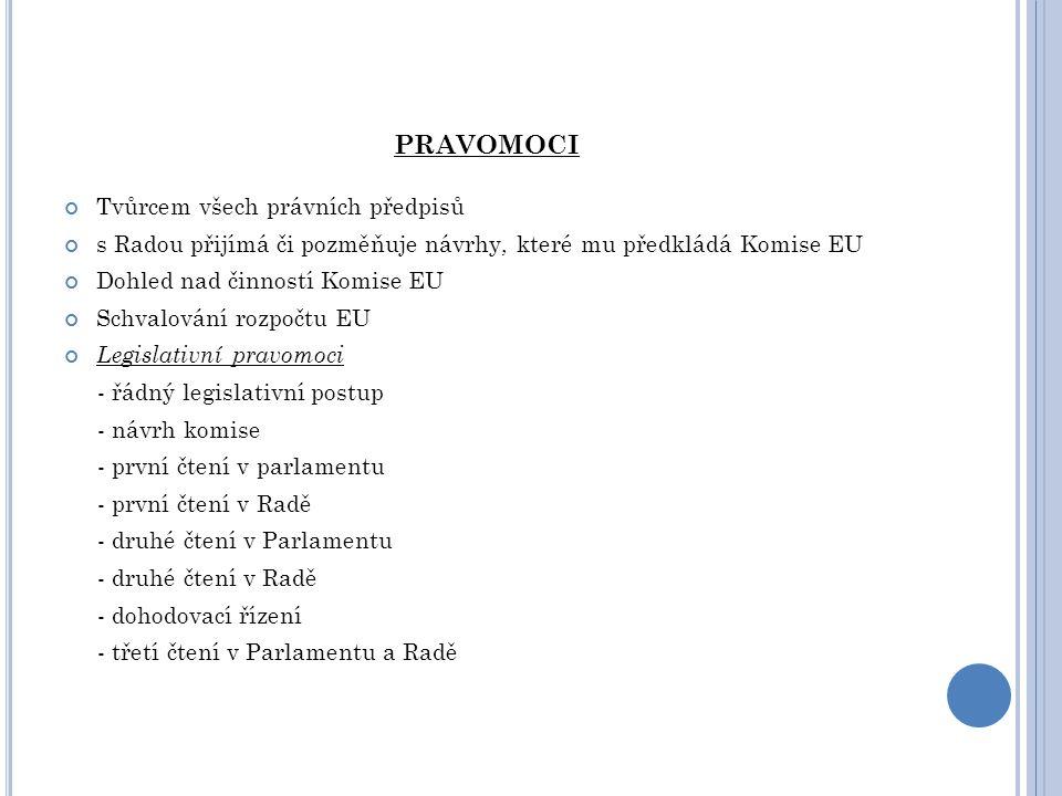 PRAVOMOCI Tvůrcem všech právních předpisů s Radou přijímá či pozměňuje návrhy, které mu předkládá Komise EU Dohled nad činností Komise EU Schvalování