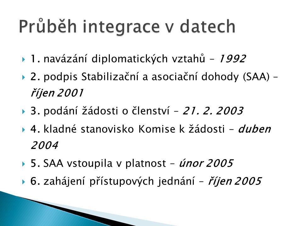 1. navázání diplomatických vztahů – 1992  2. podpis Stabilizační a asociační dohody (SAA) – říjen 2001  3. podání žádosti o členství – 21. 2. 2003