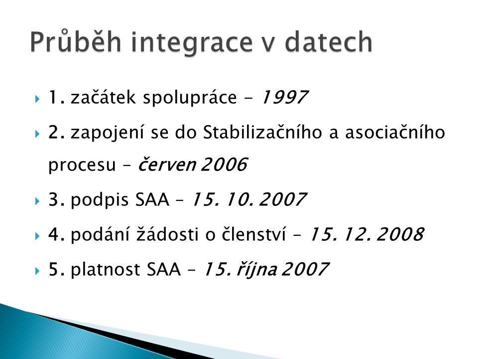  1. začátek spolupráce - 1997  2. zapojení se do Stabilizačního a asociačního procesu – červen 2006  3. podpis SAA – 15. 10. 2007  4. podání žádos