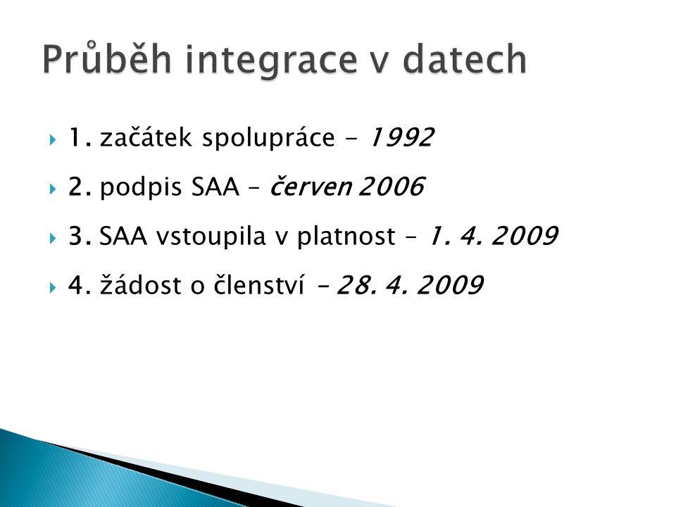  1. začátek spolupráce - 1992  2. podpis SAA – červen 2006  3. SAA vstoupila v platnost – 1. 4. 2009  4. žádost o členství – 28. 4. 2009