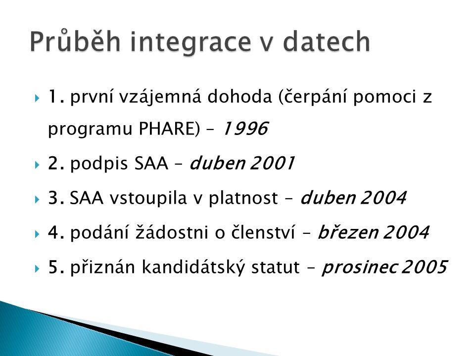  1. první vzájemná dohoda (čerpání pomoci z programu PHARE) – 1996  2. podpis SAA – duben 2001  3. SAA vstoupila v platnost – duben 2004  4. podán