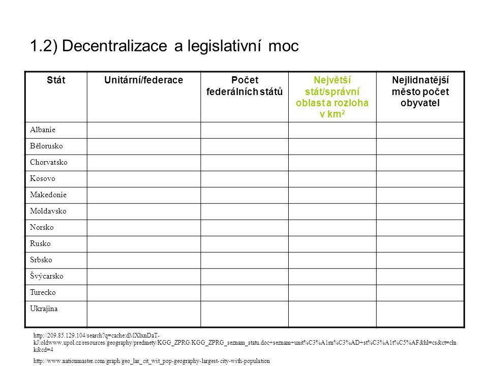 1.2) Decentralizace a legislativní moc StátUnitární/federacePočet federálních států Největší stát/správní oblast a rozloha v km 2 Nejlidnatější město počet obyvatel Albanie Bělorusko Chorvatsko Kosovo Makedonie Moldavsko Norsko Rusko Srbsko Švýcarsko Turecko Ukrajina http://209.85.129.104/search?q=cache:dMXlxnDaT- kJ:oldwww.upol.cz/resources/geography/predmety/KGG_ZPRG/KGG_ZPRG_seznam_statu.doc+seznam+unit%C3%A1rn%C3%AD+st%C3%A1t%C5%AF&hl=cs&ct=cln k&cd=4 http://www.nationmaster.com/graph/geo_lar_cit_wit_pop-geography-largest-city-with-population
