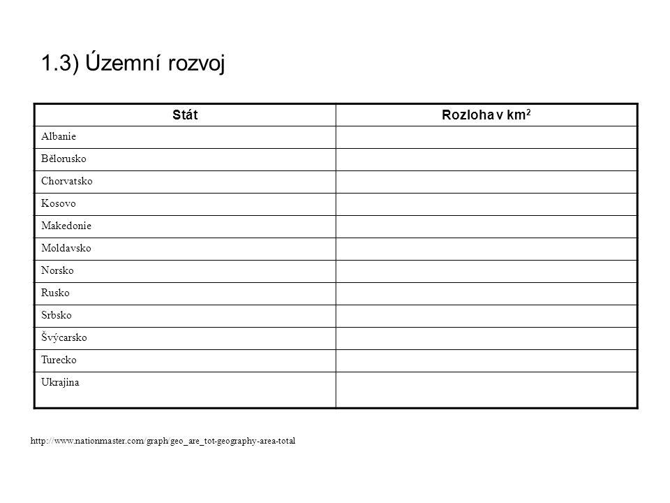 1.3) Územní rozvoj StátRozloha v km 2 Albanie Bělorusko Chorvatsko Kosovo Makedonie Moldavsko Norsko Rusko Srbsko Švýcarsko Turecko Ukrajina http://ww