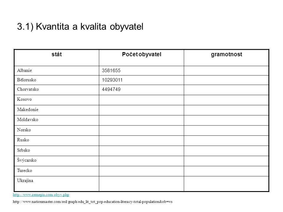 3.1) Kvantita a kvalita obyvatel státPočet obyvatelgramotnost Albanie 3581655 Bělorusko 10293011 Chorvatsko 4494749 Kosovo Makedonie Moldavsko Norsko