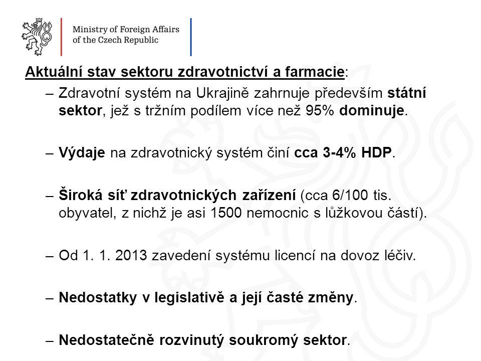 Aktuální stav sektoru zdravotnictví a farmacie: –Zdravotní systém na Ukrajině zahrnuje především státní sektor, jež s tržním podílem více než 95% dominuje.