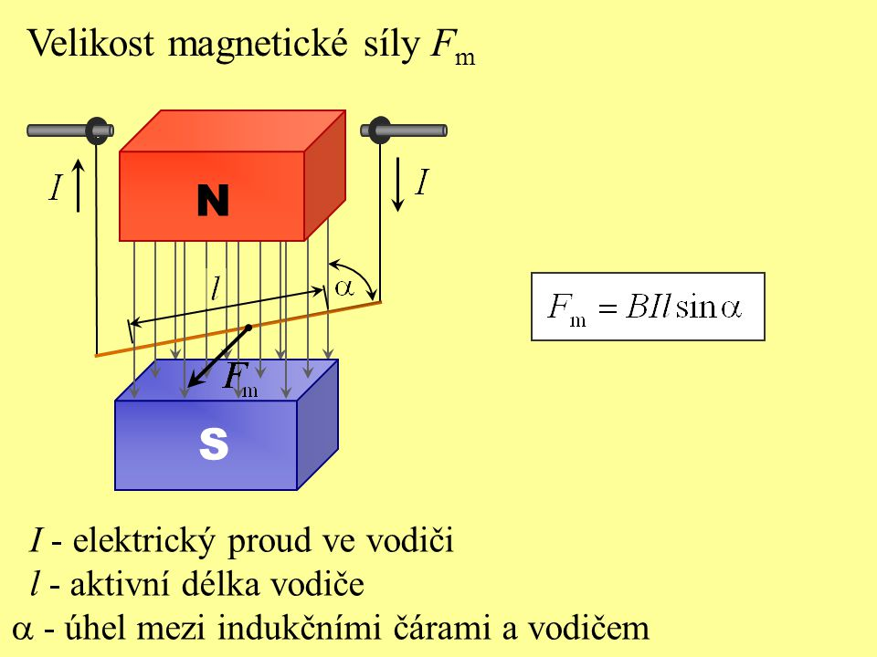 Velikost magnetické síly F m I - elektrický proud ve vodiči l - aktivní délka vodiče  - úhel mezi indukčními čárami a vodičem S N