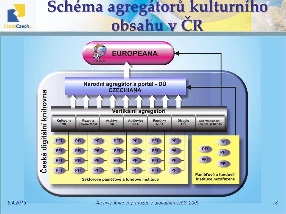 Schéma agregátorů kulturního obsahu v ČR 6.4.2015Archivy, knihovny, muzea v digitálním světě 200918