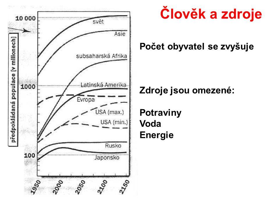Člověk a zdroje Počet obyvatel se zvyšuje Zdroje jsou omezené: Potraviny Voda Energie