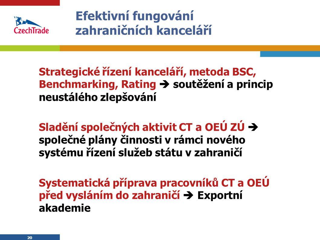 20 Efektivní fungování zahraničních kanceláří Strategické řízení kanceláří, metoda BSC, Benchmarking, Rating  soutěžení a princip neustálého zlepšová