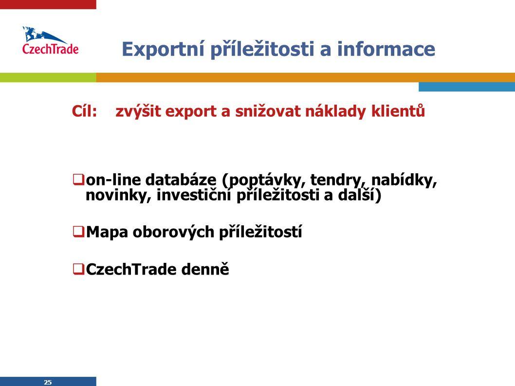 25 Exportní příležitosti a informace Cíl: zvýšit export a snižovat náklady klientů  on-line databáze (poptávky, tendry, nabídky, novinky, investiční