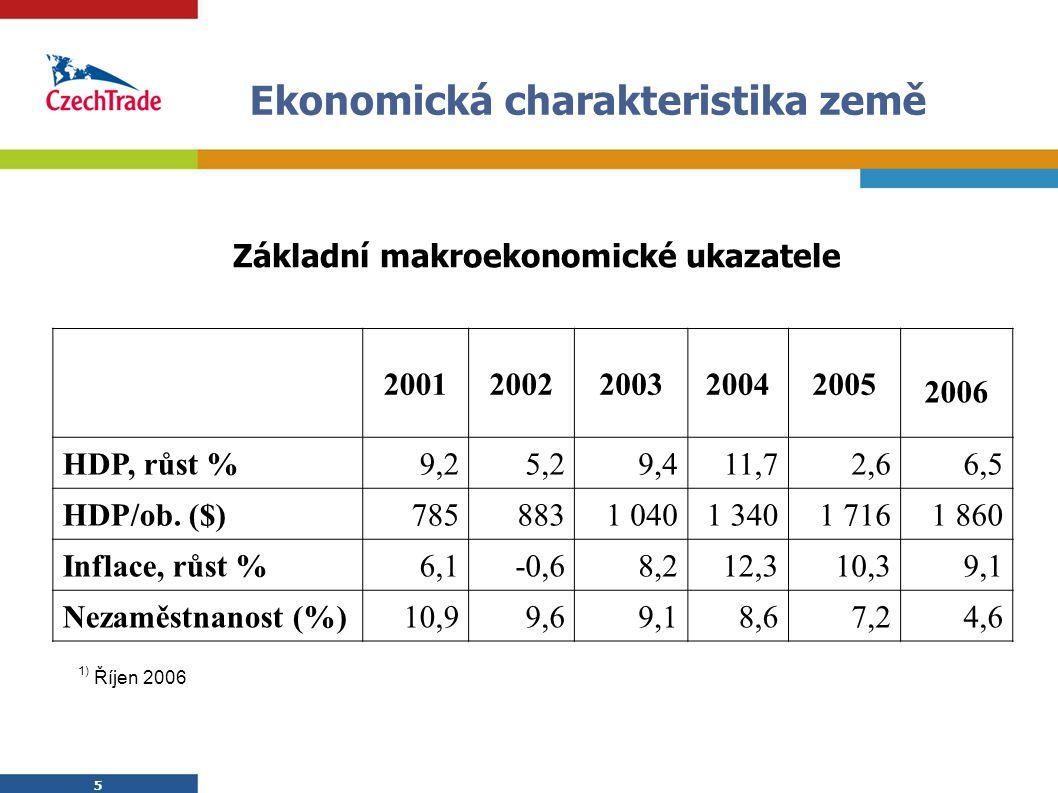 5 5 Ekonomická charakteristika země 20012002200320042005 2006 HDP, růst %9,25,29,411,72,66,5 HDP/ob. ($)7858831 0401 3401 7161 860 Inflace, růst %6,1-