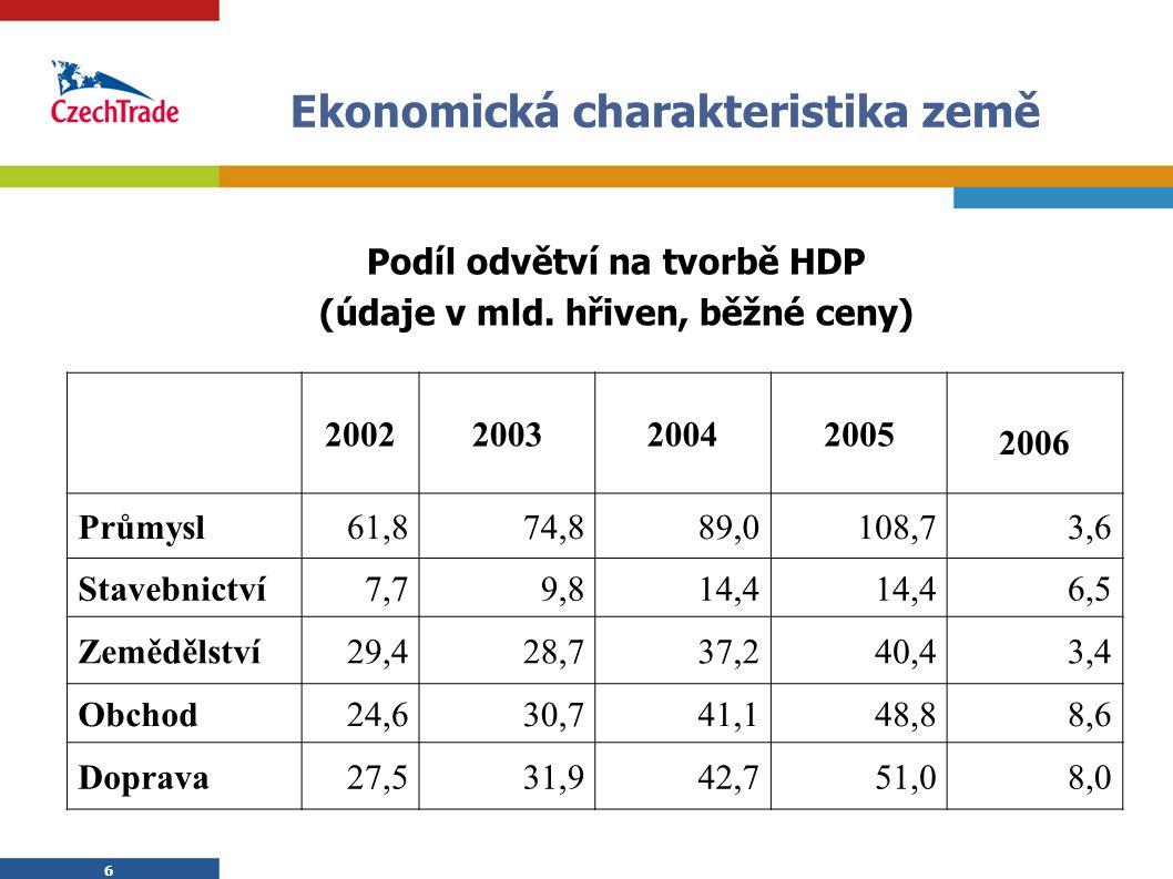 6 6 Ekonomická charakteristika země  Podíl odvětví na tvorbě HDP  (údaje v mld. hřiven, běžné ceny) 2002200320042005 2006 Průmysl61,874,889,0108,73,