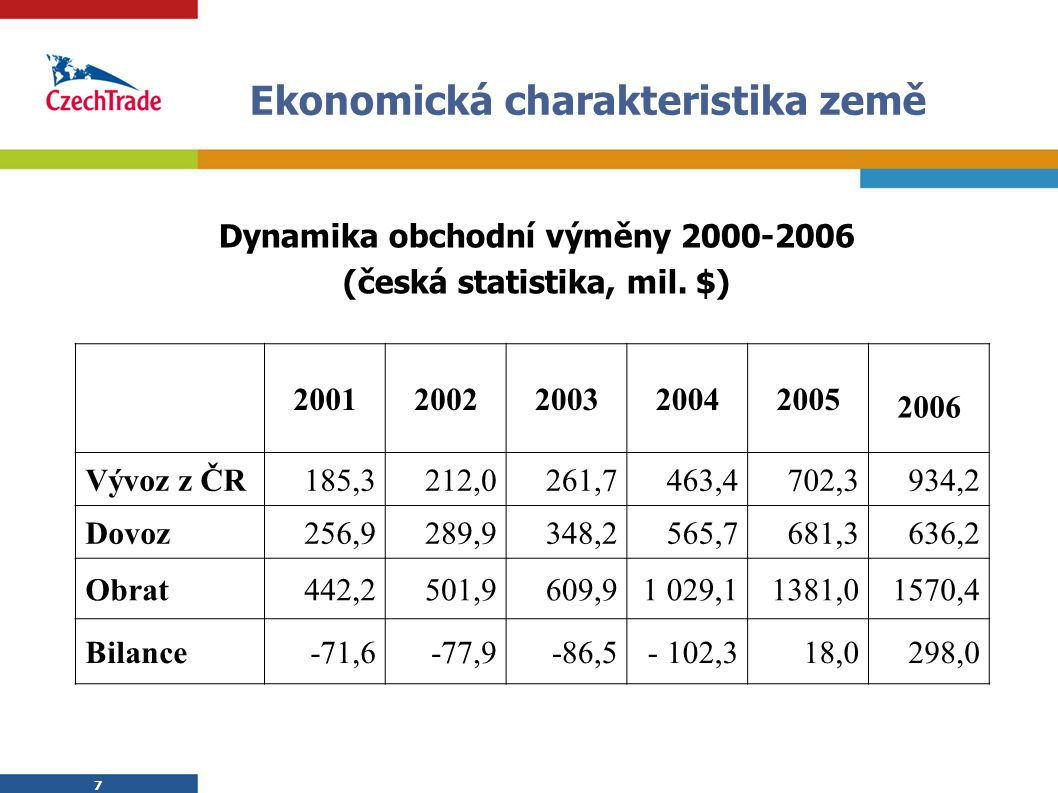 7 7 Ekonomická charakteristika země Dynamika obchodní výměny 2000-2006 (česká statistika, mil. $) 20012002200320042005 2006 Vývoz z ČR185,3212,0261,74