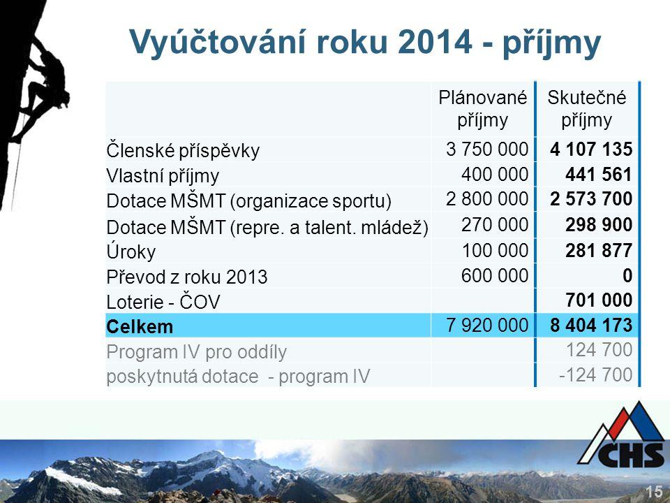 15 Vyúčtování roku 2014 - příjmy Plánované příjmy Skutečné příjmy Členské příspěvky 3 750 0004 107 135 Vlastní příjmy 400 000441 561 Dotace MŠMT (orga