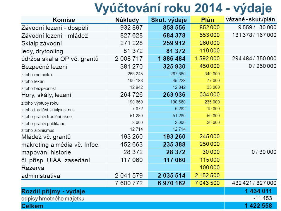 Vyúčtování roku 2014 - výdaje KomiseNákladySkut. výdajePlán vázané - skut./plán Závodní lezení - dospělí 932 897858 556 852 0009 559 / 30 000 Závodní