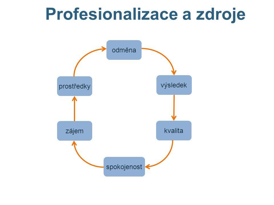 Profesionalizace a zdroje odměna výsledek kvalita spokojenost zájem prostředky