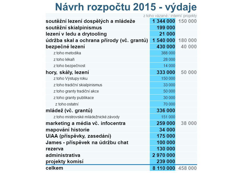 Návrh rozpočtu 2015 - výdaje z toho vázané / interní projekty soutěžní lezení dospělých a mládeže1 344 000150 000 soutěžní skialpinismus199 000 lezení