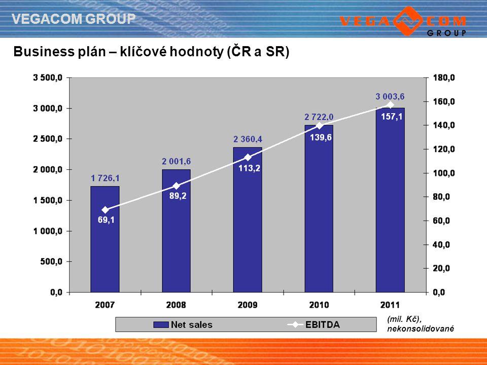 VEGACOM GROUP Business plán – klíčové hodnoty (ČR a SR) (mil. Kč), nekonsolidované