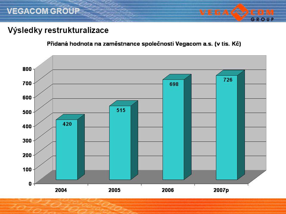 VEGACOM GROUP Výsledky restrukturalizace