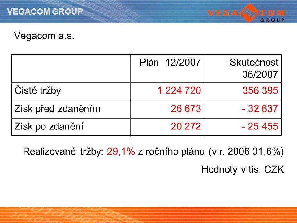 VEGACOM GROUP Vegacom a.s. Plán 12/2007Skutečnost 06/2007 Čisté tržby1 224 720356 395 Zisk před zdaněním26 673- 32 637 Zisk po zdanění20 272- 25 455 R