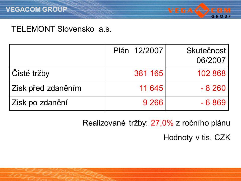 VEGACOM GROUP TELEMONT Slovensko a.s. Plán 12/2007Skutečnost 06/2007 Čisté tržby381 165102 868 Zisk před zdaněním11 645- 8 260 Zisk po zdanění9 266- 6