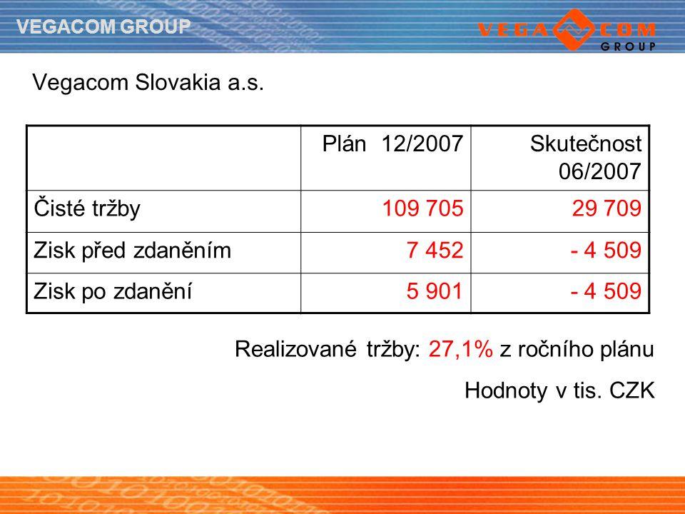 VEGACOM GROUP Vegacom Slovakia a.s. Plán 12/2007Skutečnost 06/2007 Čisté tržby109 70529 709 Zisk před zdaněním7 452- 4 509 Zisk po zdanění5 901- 4 509