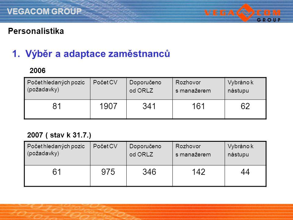 VEGACOM GROUP Personalistika 1. Výběr a adaptace zaměstnanců Počet hledaných pozic (požadavky) Počet CVDoporučeno od ORLZ Rozhovor s manažerem Vybráno