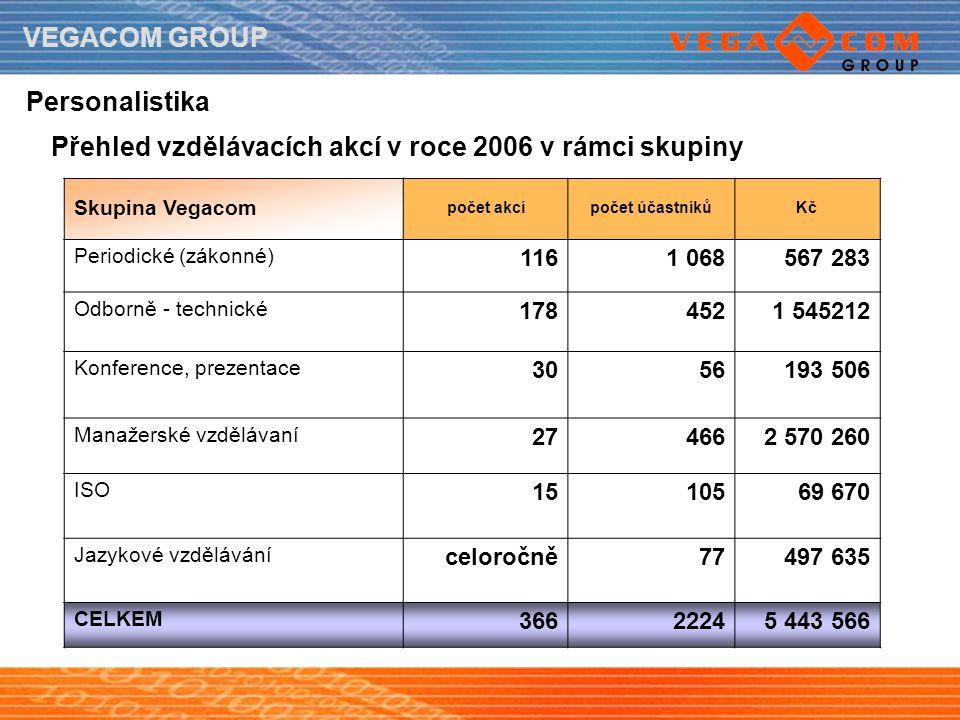 VEGACOM GROUP Personalistika Přehled vzdělávacích akcí v roce 2006 v rámci skupiny Skupina Vegacom počet akcípočet účastníkůKč Periodické (zákonné) 11