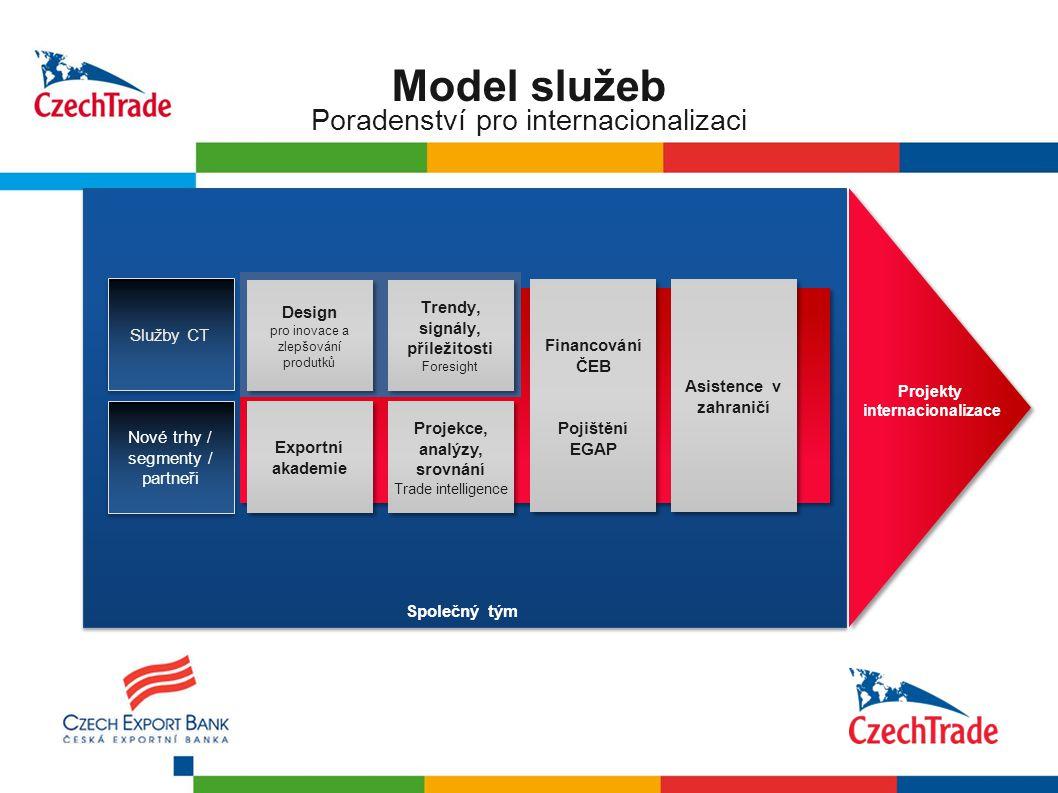 10 Poradenství pro internacionalizaci Model služeb Služby CT Nové trhy / segmenty / partneři Design pro inovace a zlepšování produtků Design pro inova
