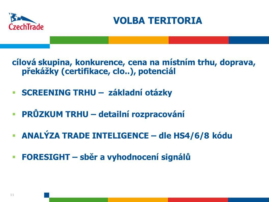 11 VOLBA TERITORIA cílová skupina, konkurence, cena na místním trhu, doprava, překážky (certifikace, clo..), potenciál  SCREENING TRHU – základní otá
