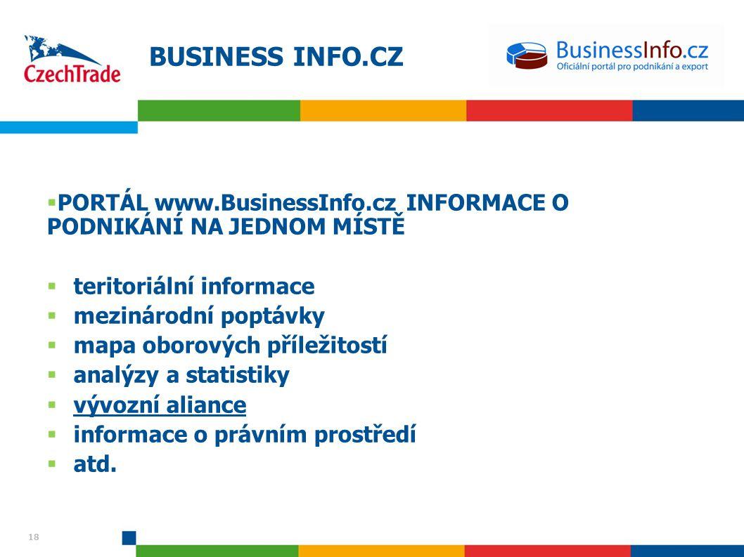18 BUSINESS INFO.CZ  PORTÁL www.BusinessInfo.cz INFORMACE O PODNIKÁNÍ NA JEDNOM MÍSTĚ  teritoriální informace  mezinárodní poptávky  mapa oborovýc