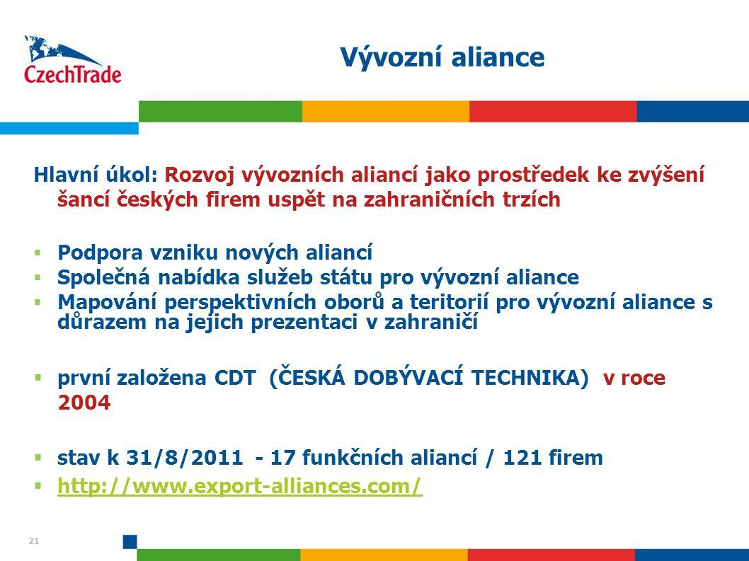 21 Vývozní aliance Hlavní úkol: Rozvoj vývozních aliancí jako prostředek ke zvýšení šancí českých firem uspět na zahraničních trzích  Podpora vzniku
