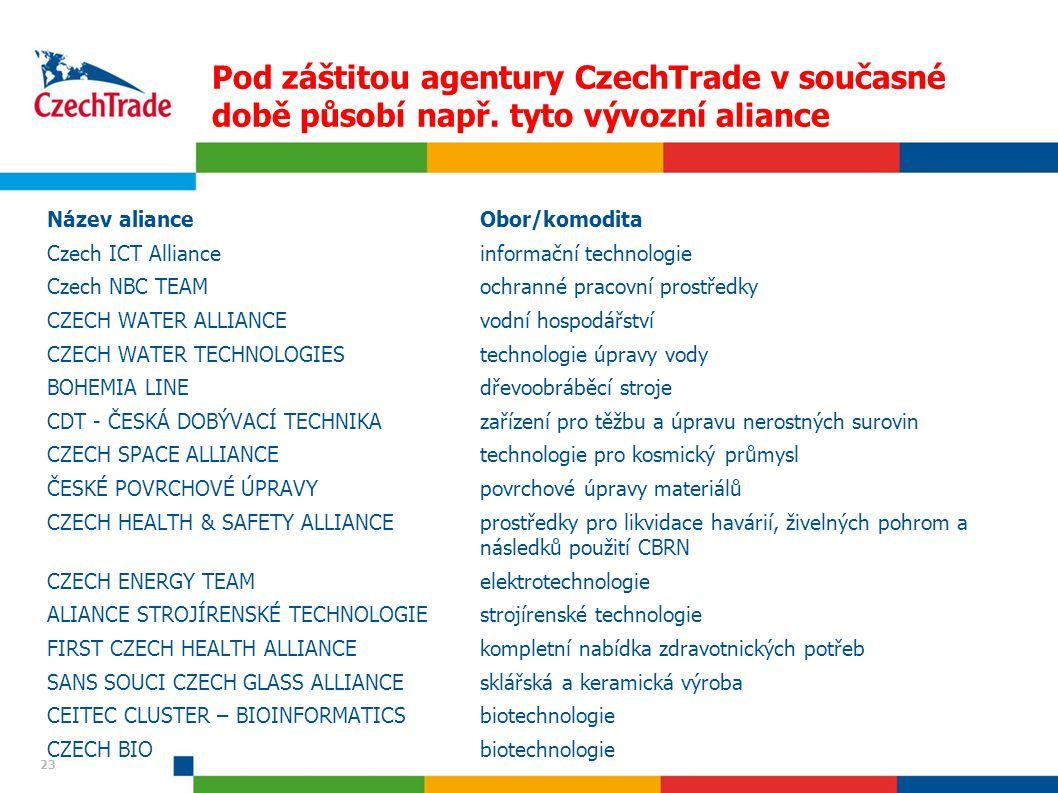 23 Pod záštitou agentury CzechTrade v současné době působí např. tyto vývozní aliance Název alianceObor/komodita Czech ICT Allianceinformační technolo