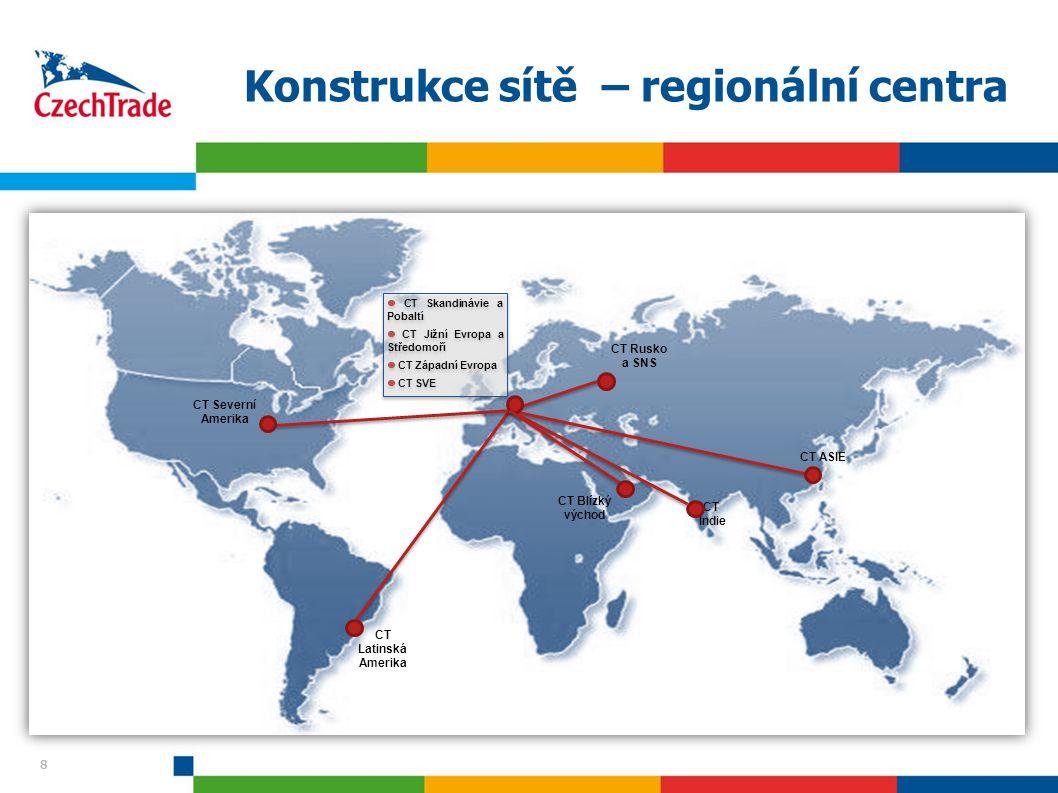 8 8 Konstrukce sítě – regionální centra CT Rusko a SNS CT Skandinávie a Pobaltí CT Jižní Evropa a Středomoří CT Západní Evropa CT SVE CT Skandinávie a