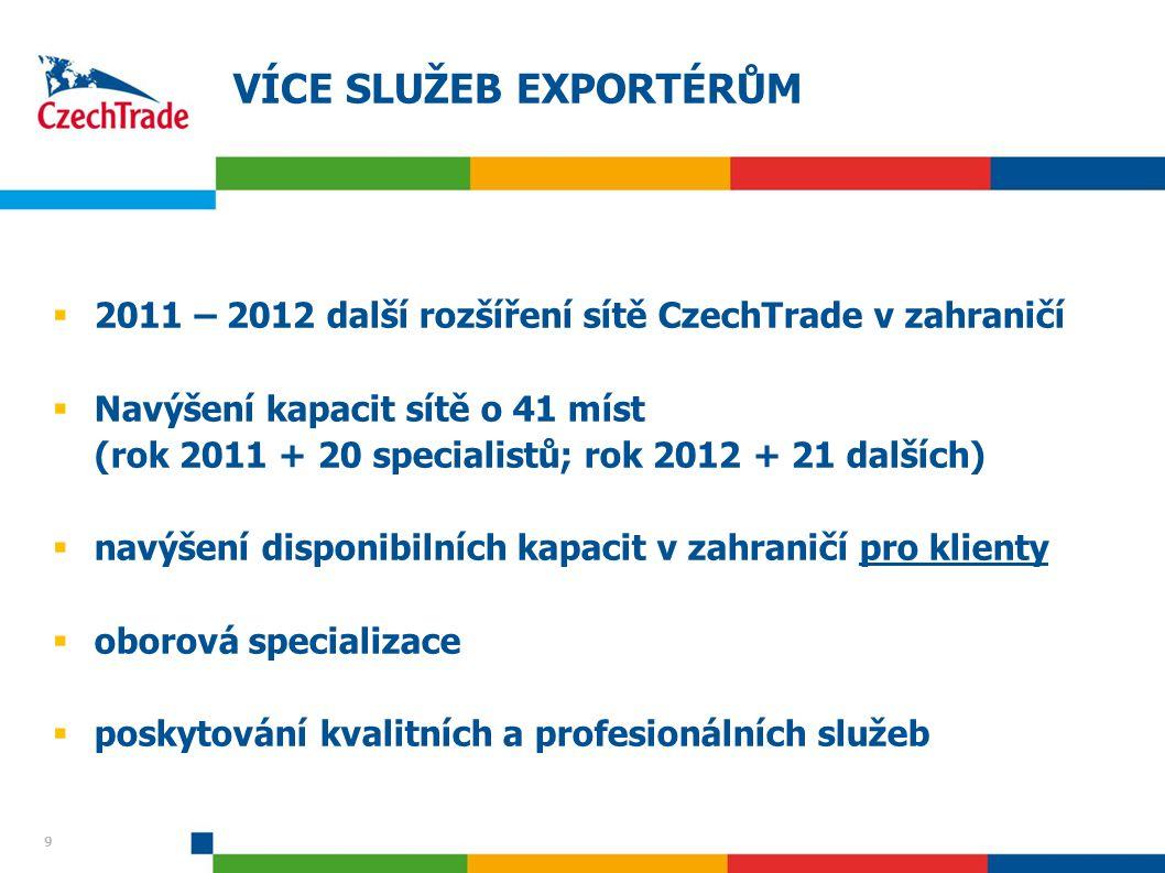9 9 VÍCE SLUŽEB EXPORTÉRŮM  2011 – 2012 další rozšíření sítě CzechTrade v zahraničí  Navýšení kapacit sítě o 41 míst (rok 2011 + 20 specialistů; rok