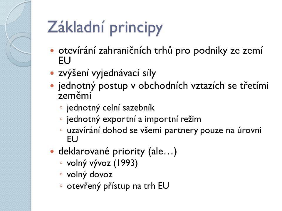 Základní principy otevírání zahraničních trhů pro podniky ze zemí EU zvýšení vyjednávací síly jednotný postup v obchodních vztazích se třetími zeměmi