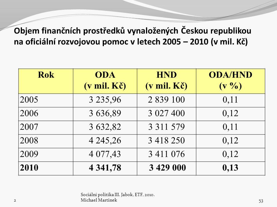 Objem finančních prostředků vynaložených Českou republikou na oficiální rozvojovou pomoc v letech 2005 – 2010 (v mil. Kč) RokODA (v mil. Kč) HND (v mi