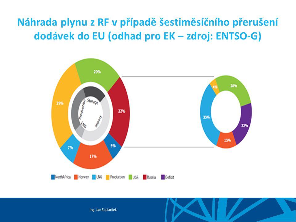 Ing. Jan Zaplatílek Náhrada plynu z RF v případě šestiměsíčního přerušení dodávek do EU (odhad pro EK – zdroj: ENTSO-G)