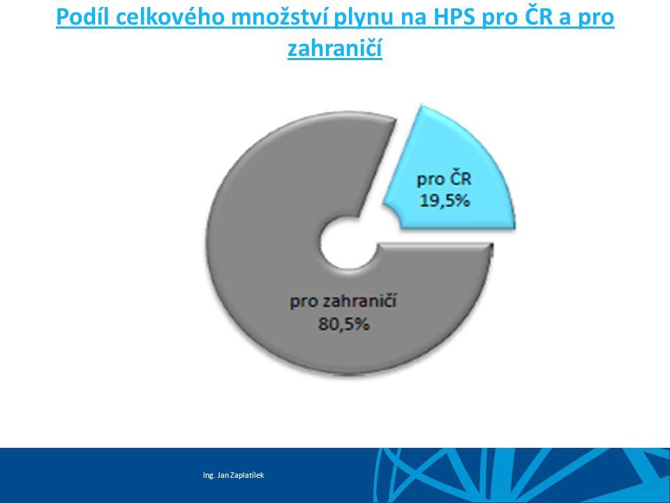 Ing. Jan Zaplatílek Podíl celkového množství plynu na HPS pro ČR a pro zahraničí