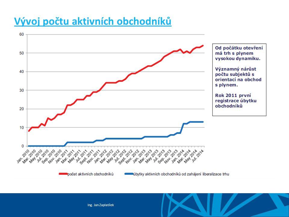 Ing. Jan Zaplatílek Vývoj počtu aktivních obchodníků