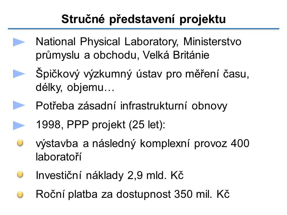 National Physical Laboratory, Ministerstvo průmyslu a obchodu, Velká Británie Špičkový výzkumný ústav pro měření času, délky, objemu… Potřeba zásadní infrastrukturní obnovy 1998, PPP projekt (25 let): výstavba a následný komplexní provoz 400 laboratoří Investiční náklady 2,9 mld.
