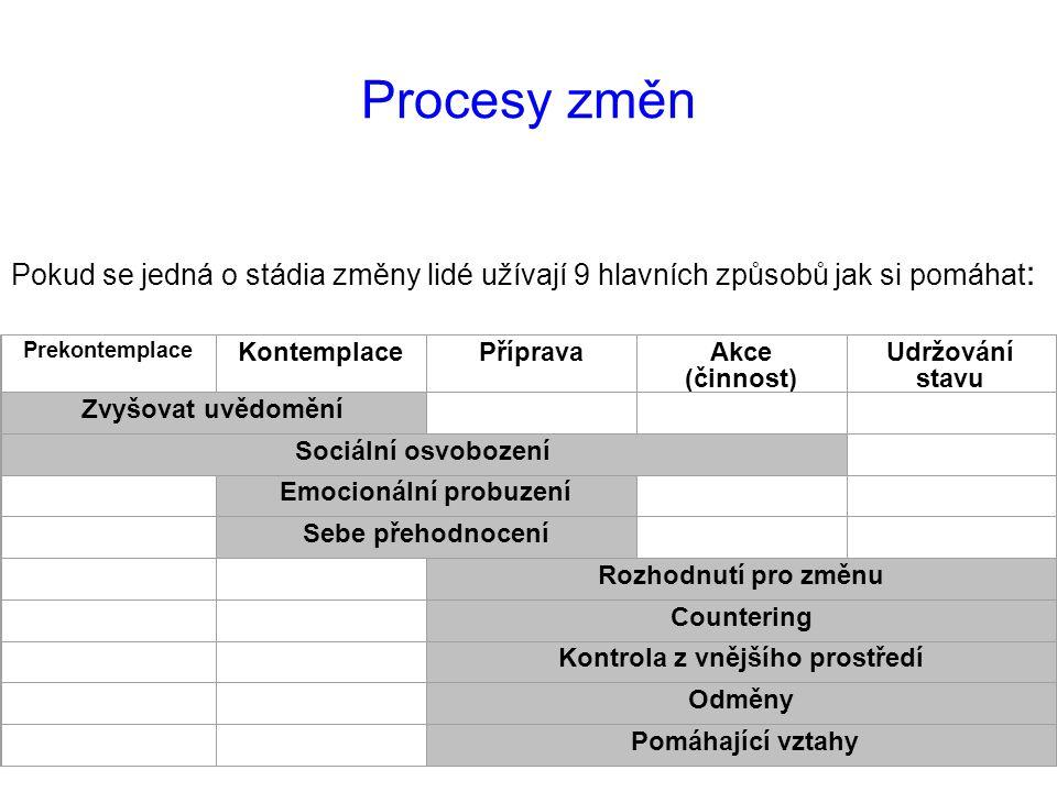 Procesy změn Pokud se jedná o stádia změny lidé užívají 9 hlavních způsobů jak si pomáhat : Prekontemplace KontemplacePřípravaAkce (činnost) Udržování