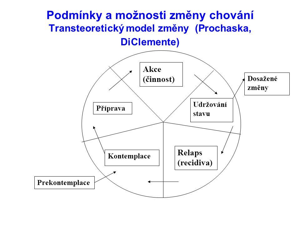 Podmínky a možnosti změny chování Transteoretický model změny (Prochaska, DiClemente) Kontemplace Relaps (recidiva) Příprava Akce (činnost) Udržování